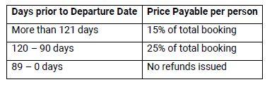 Terms & Conditions, Aracari Travel